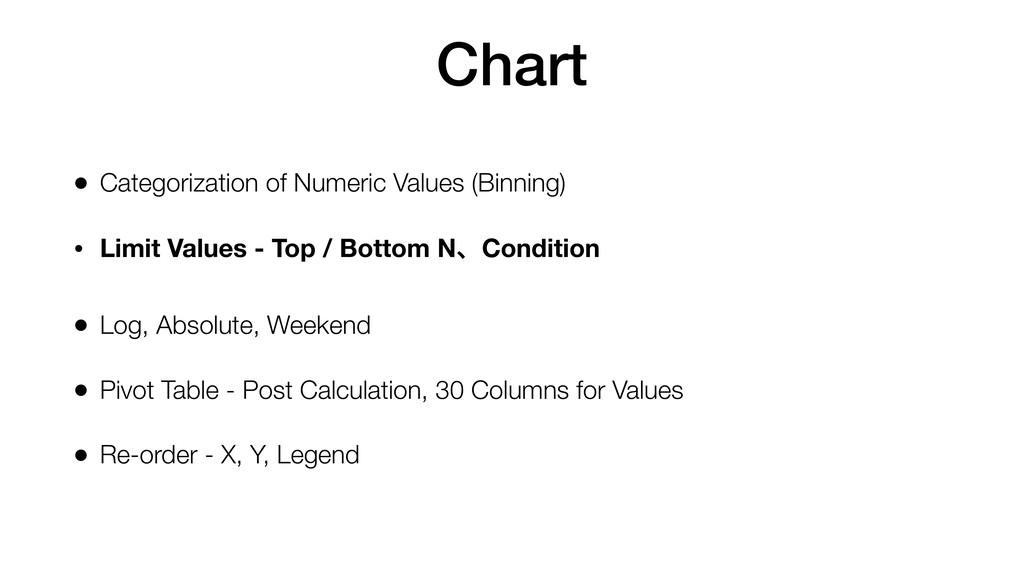 Chart • Categorization of Numeric Values (Binni...