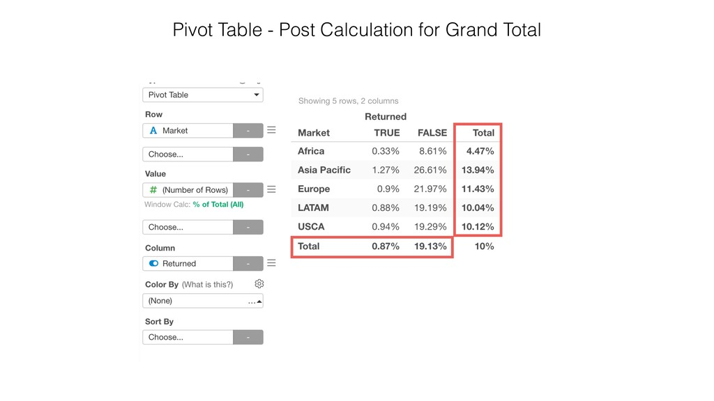 Pivot Table - Post Calculation for Grand Total