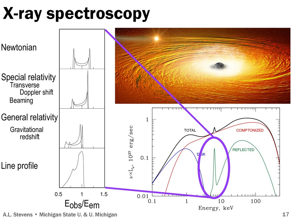 X-ray spectroscopy A.L. Stevens • Michigan Stat...