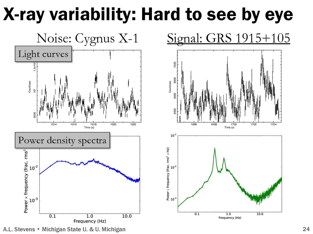 X-ray variability: Hard to see by eye 1014 1016...
