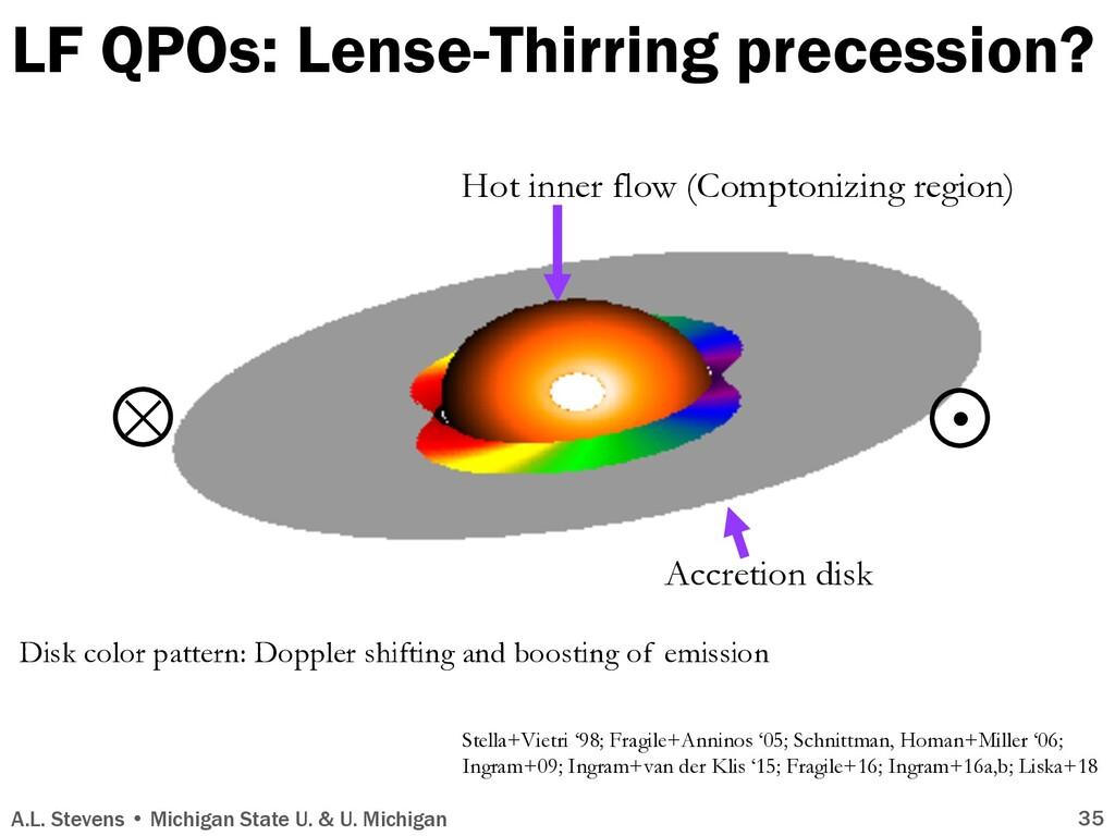 LF QPOs: Lense-Thirring precession? × A.L. Stev...