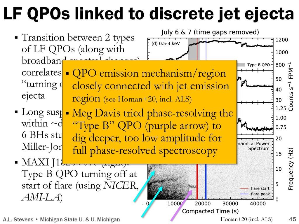 LF QPOs linked to discrete jet ejecta A.L. Stev...