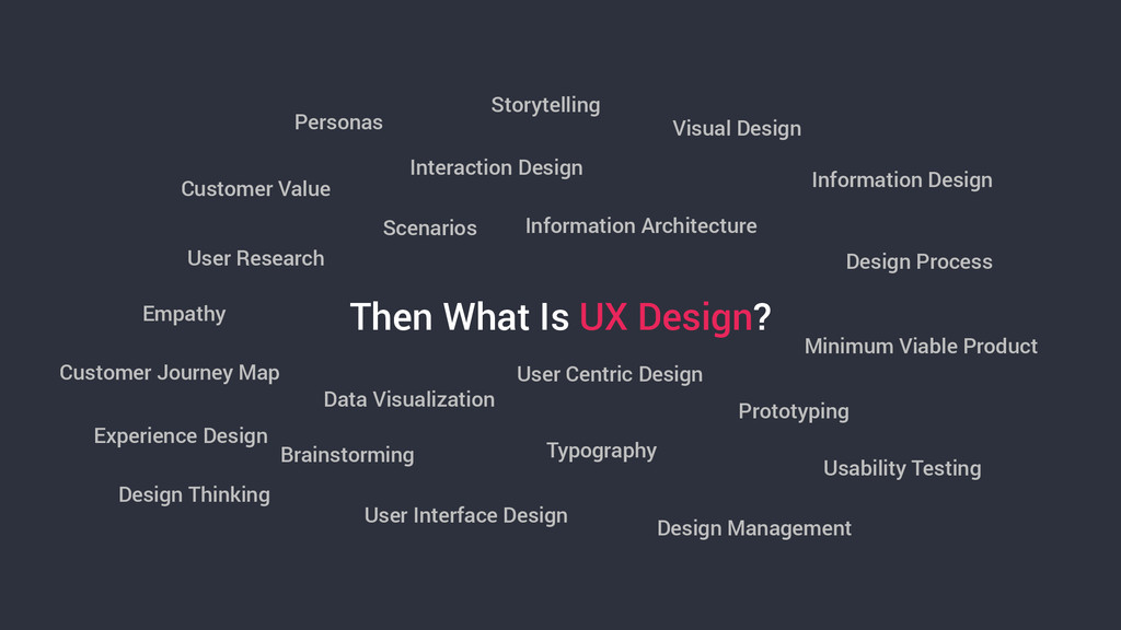 Then What Is UX Design? User Research Brainstor...