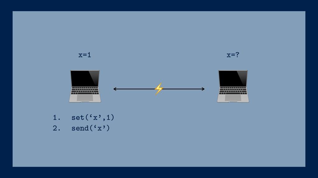 ⚡ 1. set('x',1) 2. send('x') x=1 x=?