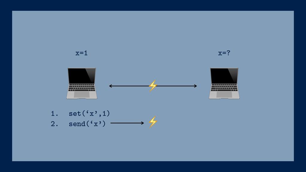 ⚡ 1. set('x',1) 2. send('x') x=1 x=? ⚡