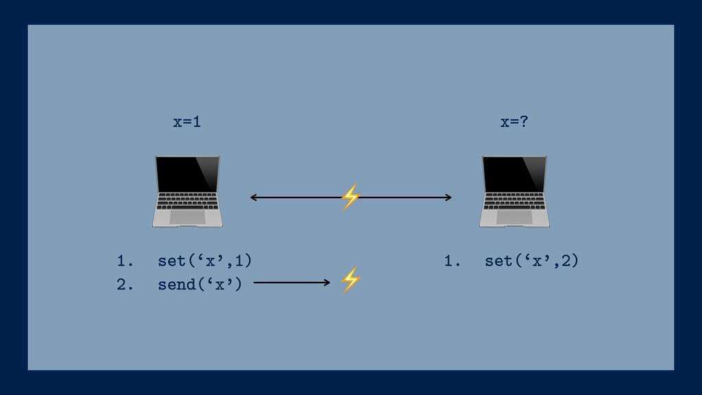 ⚡ 1. set('x',1) 2. send('x') x=1 x=? ⚡ 1. set...
