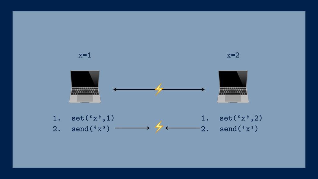 ⚡ 1. set('x',1) 2. send('x') x=1 x=2 ⚡ 1. set...