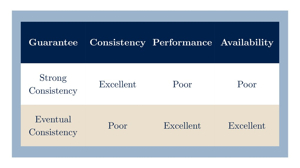 Guarantee Consistency Performance Availability ...
