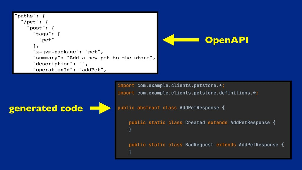 generated code OpenAPI