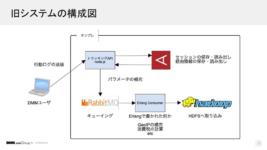 © DMM.com 旧システムの構成図 6