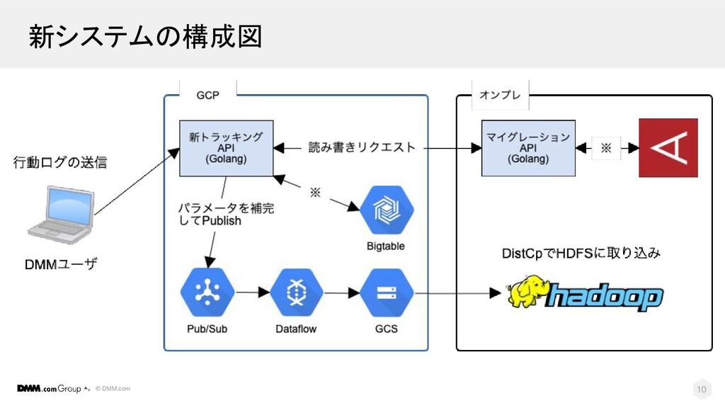 © DMM.com 新システムの構成図 10
