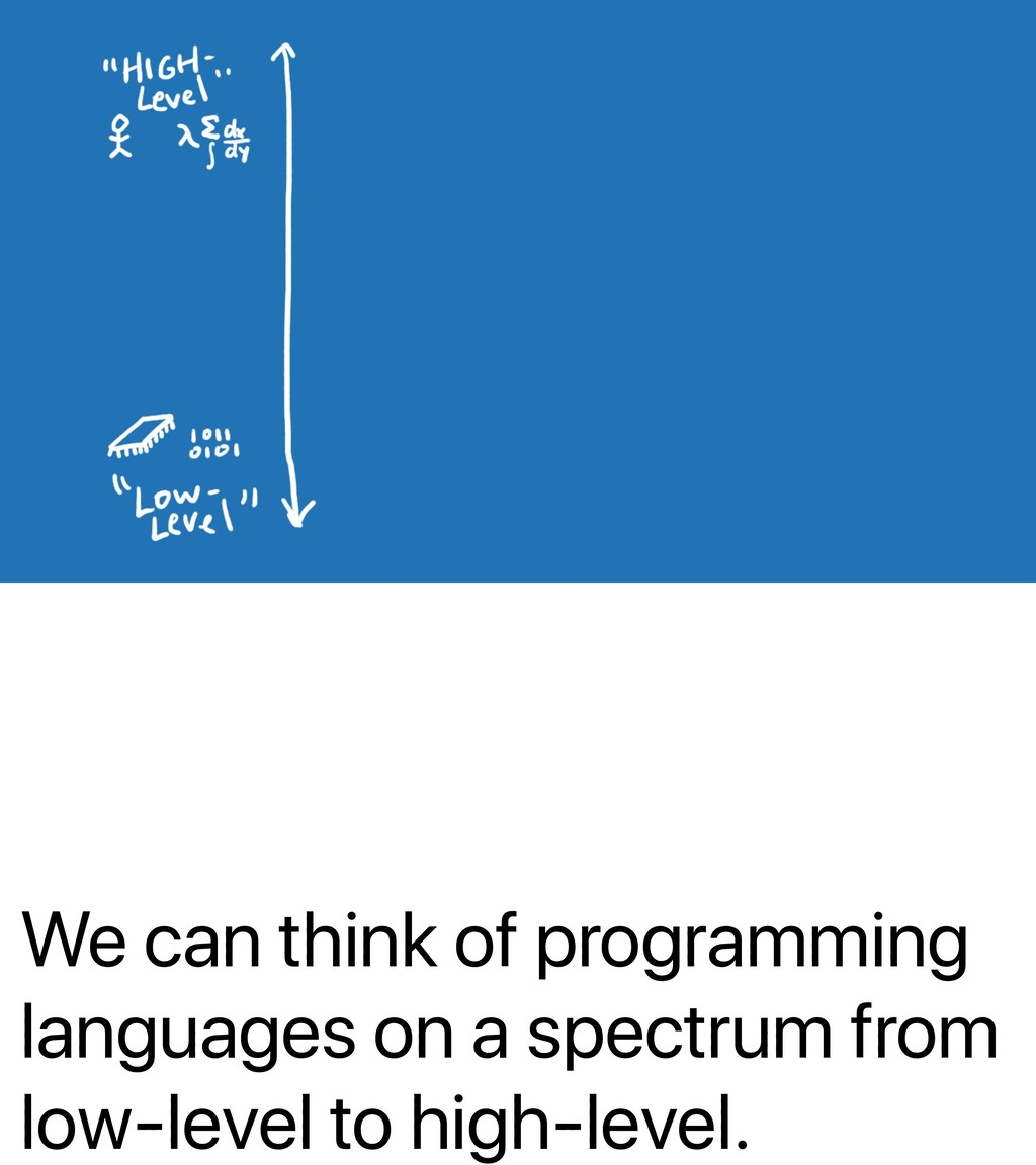 We can think of programming languages on a spec...