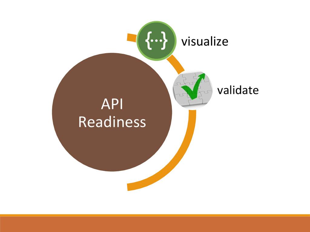 API  Readiness  visualize  validate