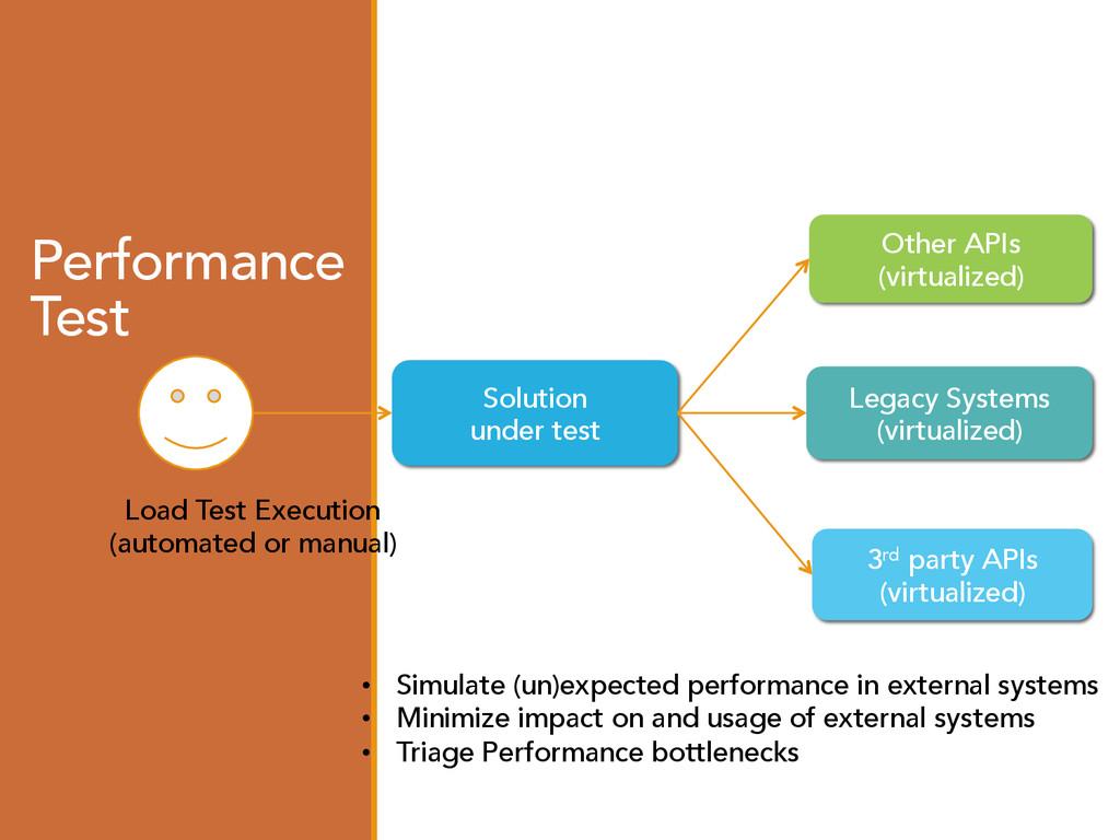 Performance Test Solution under test Load Test ...