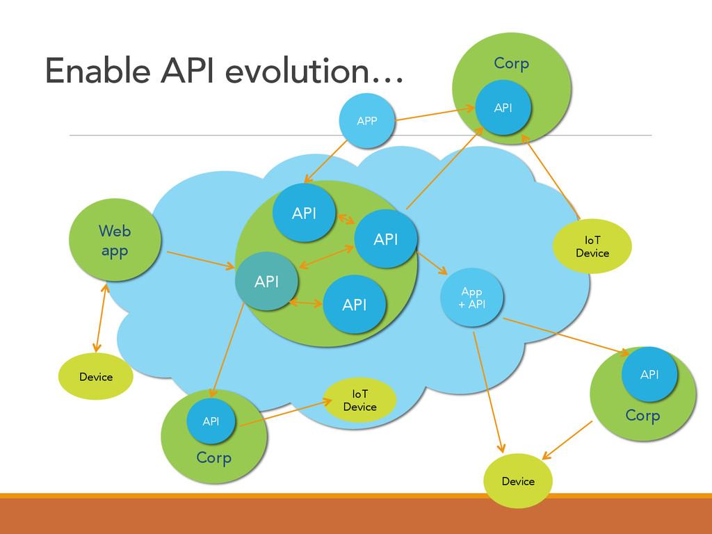 Enable API evolution… Corp Corp Web app Corp Ap...