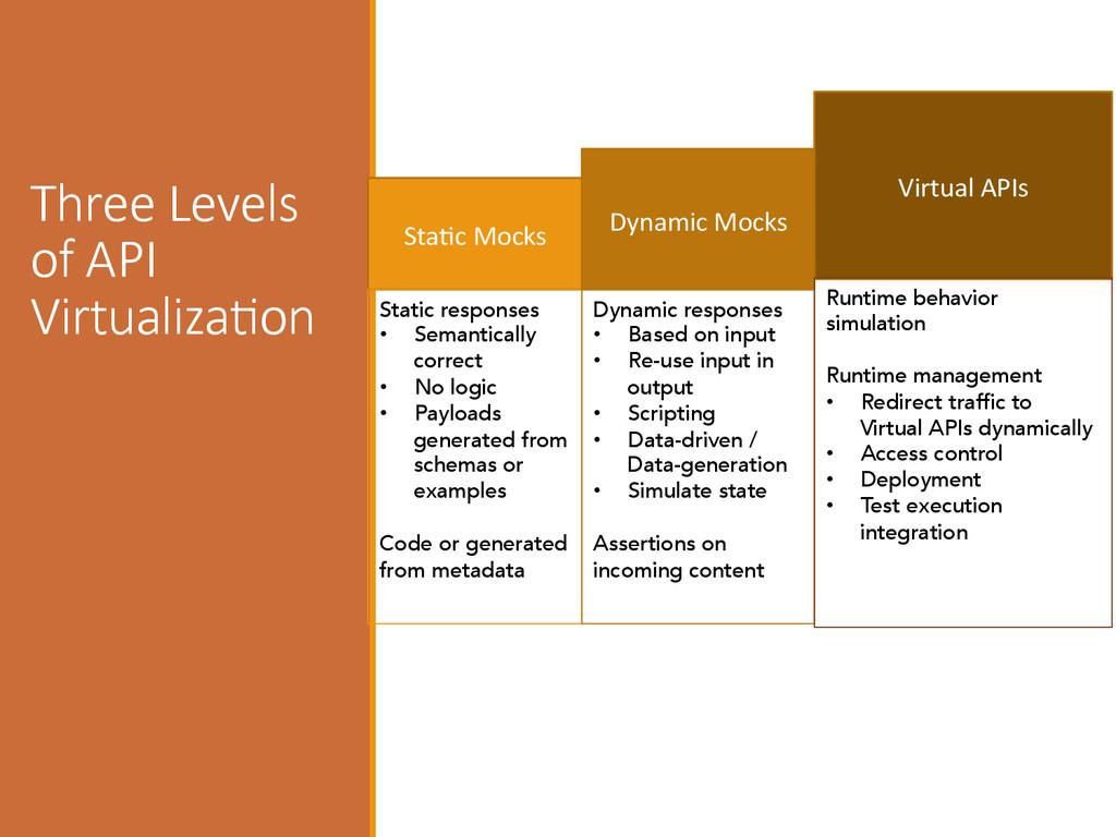 Three Levels  of API  VirtualizaIon Sta+c...