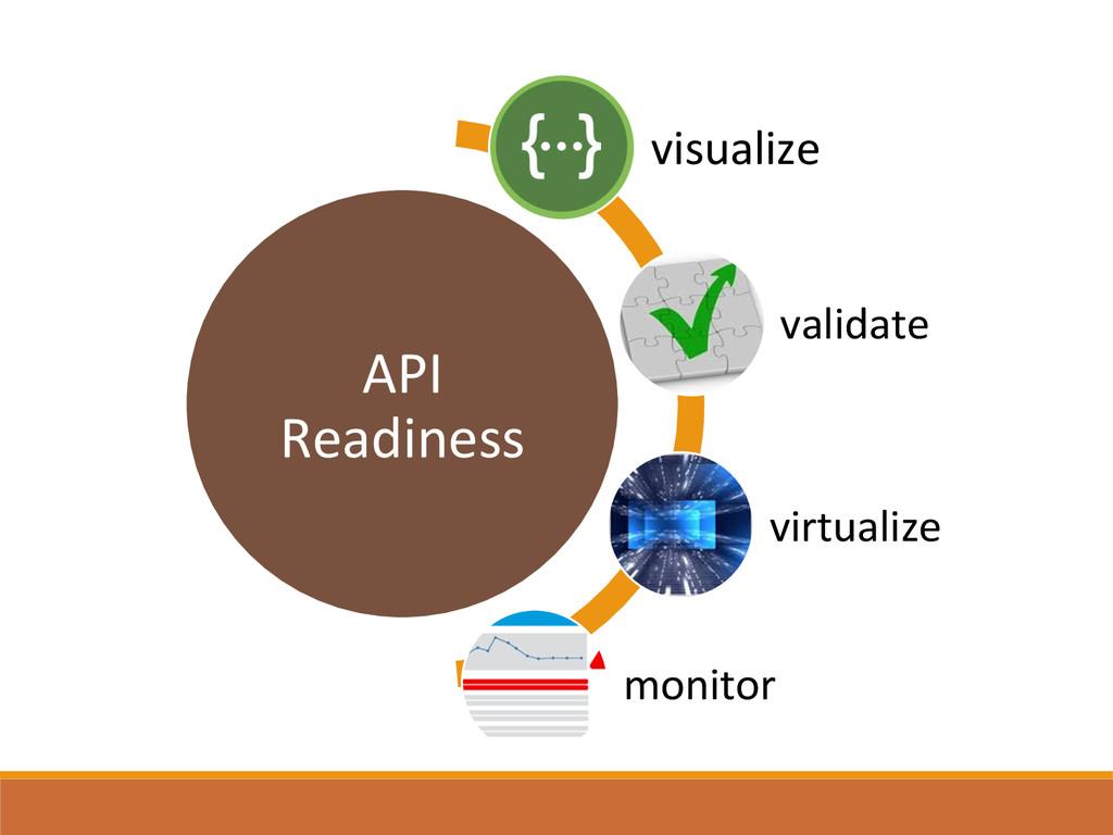 API  Readiness  visualize  validate ...