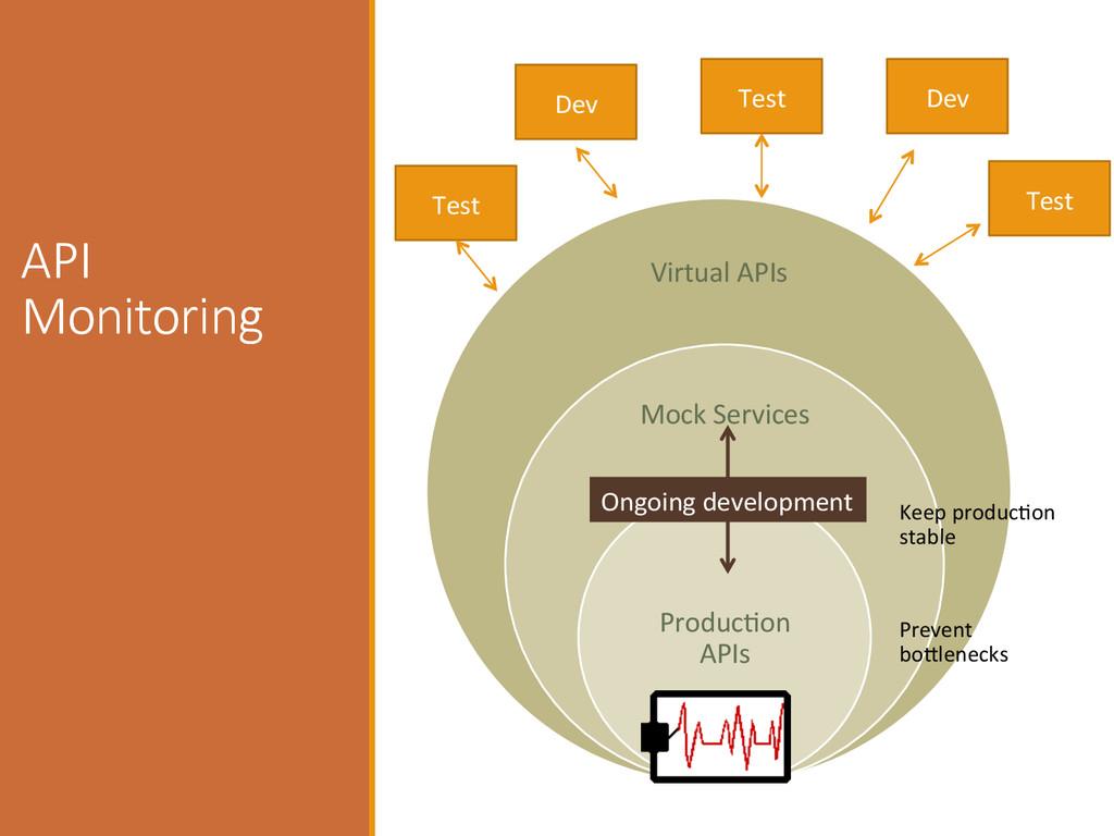MONITO RING Virtual APIs  Mock Servic...