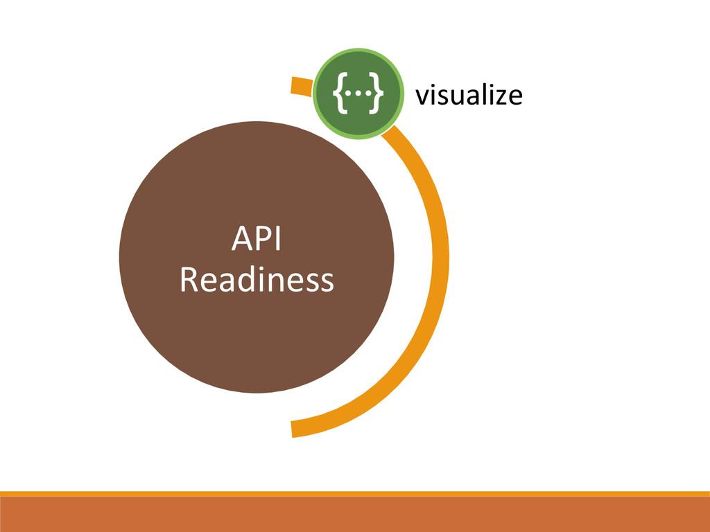 API  Readiness  visualize