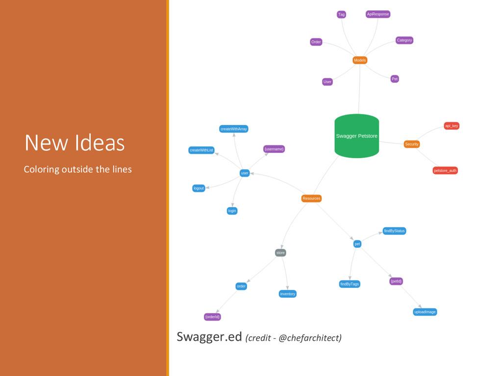 Visualizing :   New ideas  Swagger.ed...