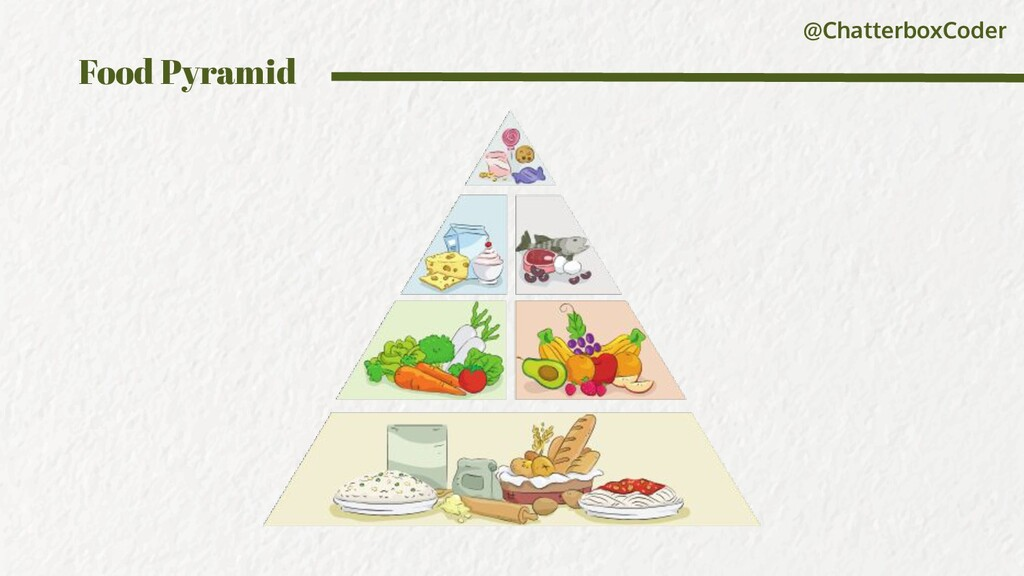 @ChatterboxCoder Food Pyramid