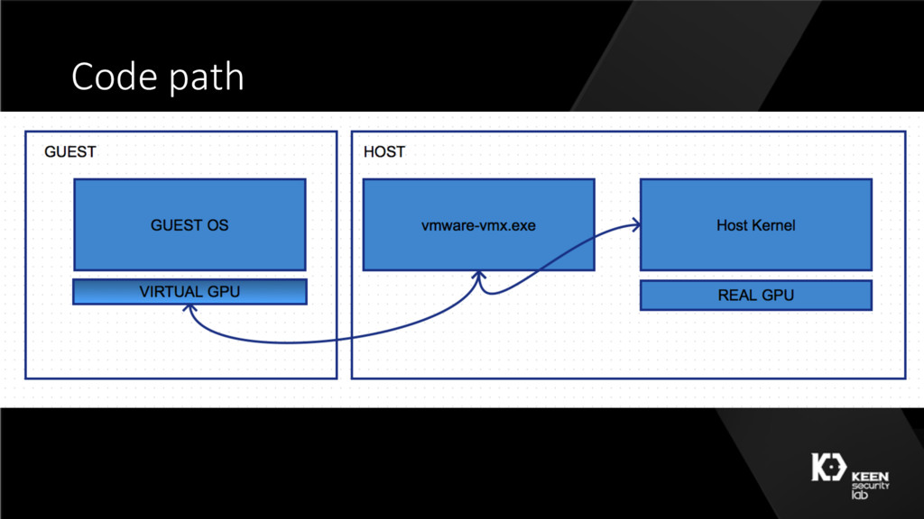 Code path