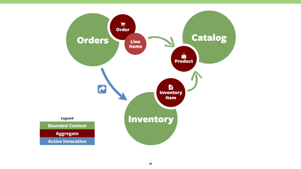 16 Orders Catalog Inventory ɧ