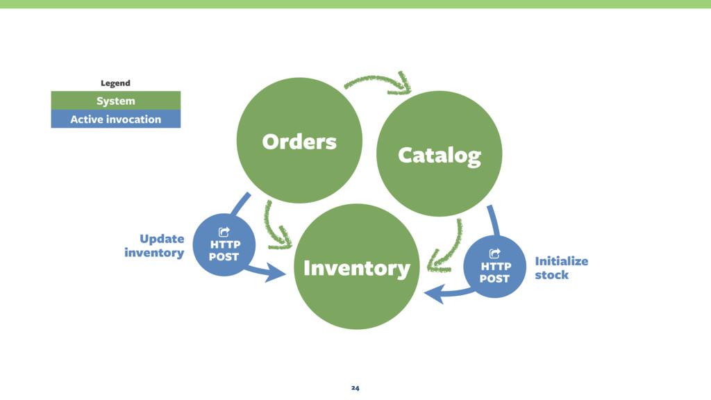 24 Orders Catalog Inventory 