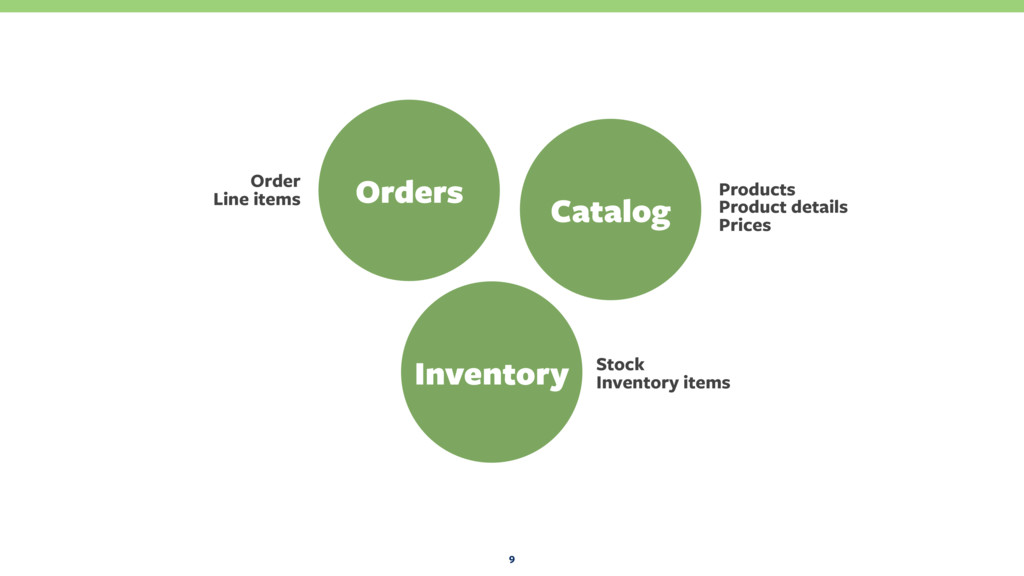 9 Orders Catalog Inventory Products Product det...