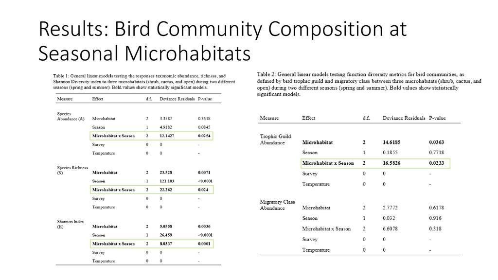 Results: Bird Community Composition at Seasonal...