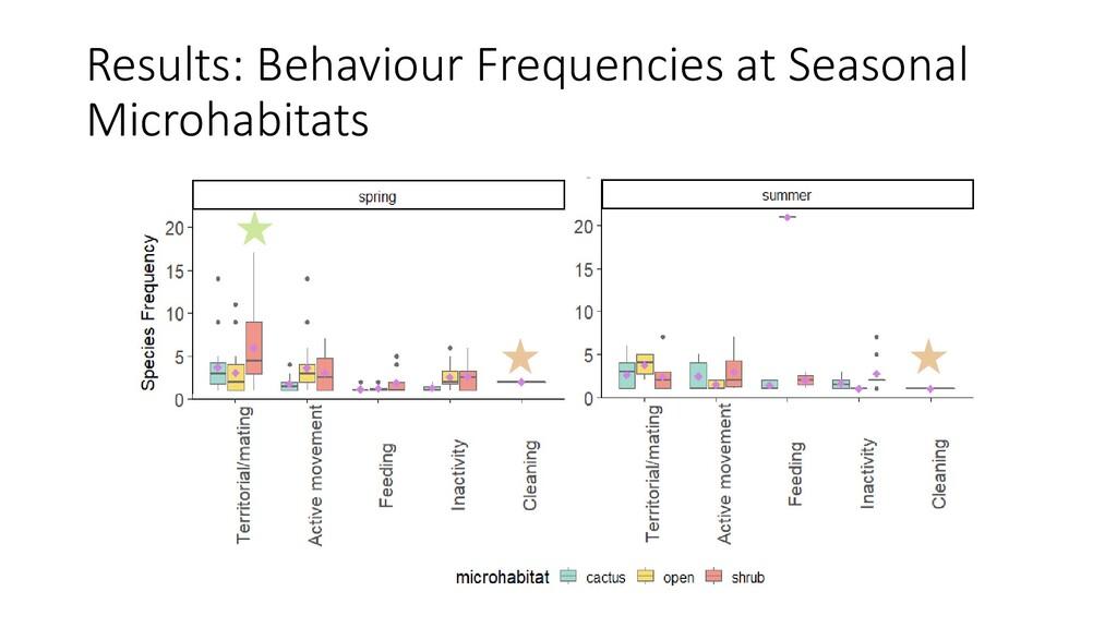 Results: Behaviour Frequencies at Seasonal Micr...