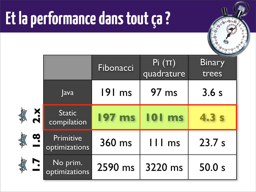 Et la performance dans tout ça ? Fibonacci Pi (...