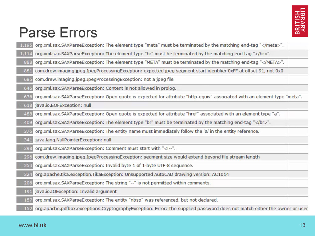 www.bl.uk 13 Parse Errors