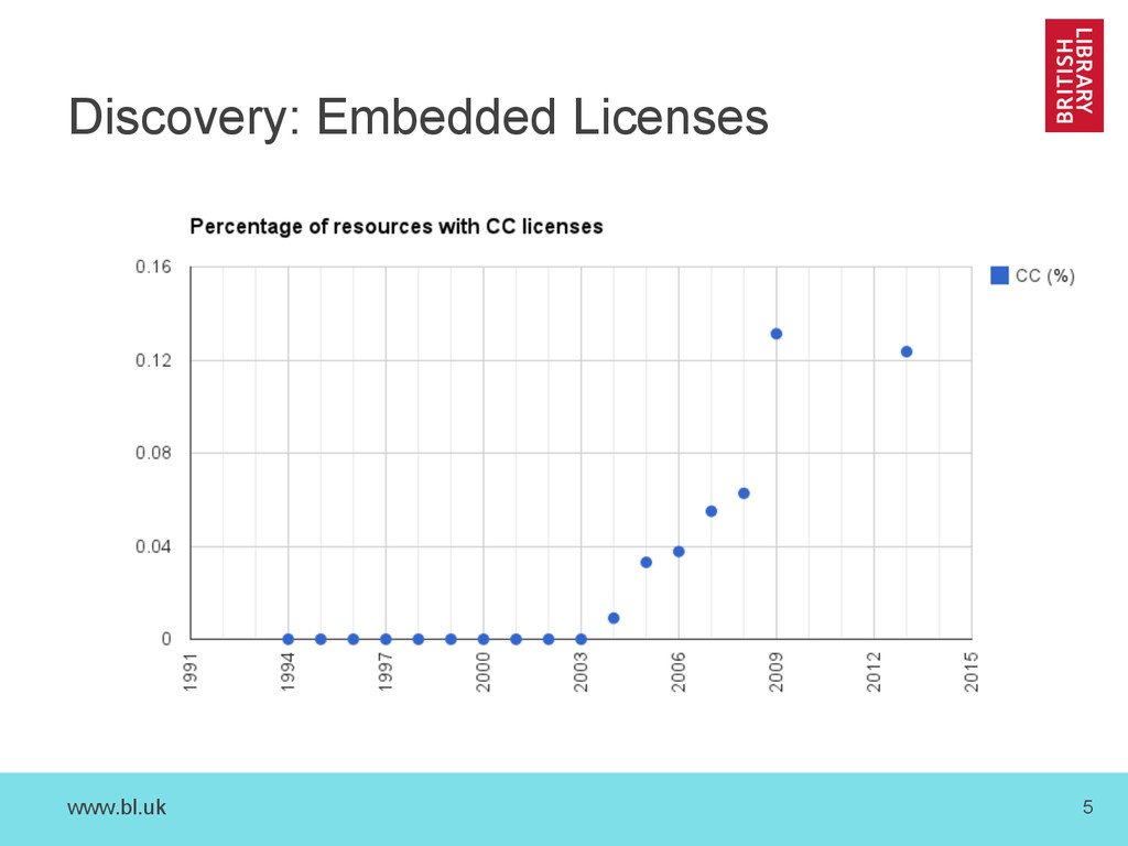 www.bl.uk 5 Discovery: Embedded Licenses
