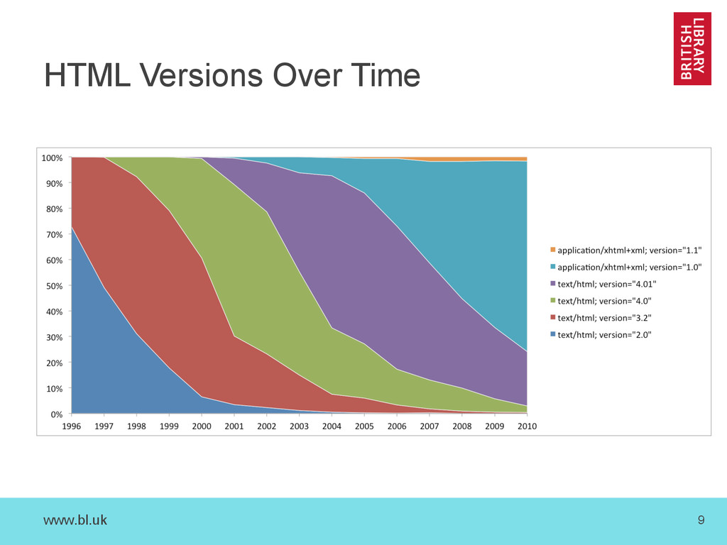 www.bl.uk 9 HTML Versions Over Time
