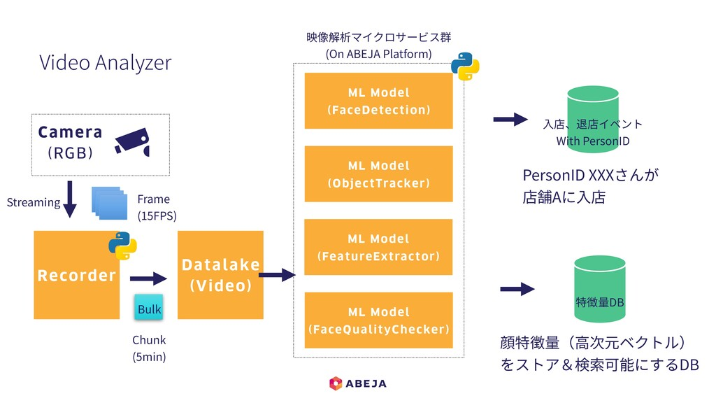 Video Analyzer Datalake (Video) ⼊店、退店イベント With ...