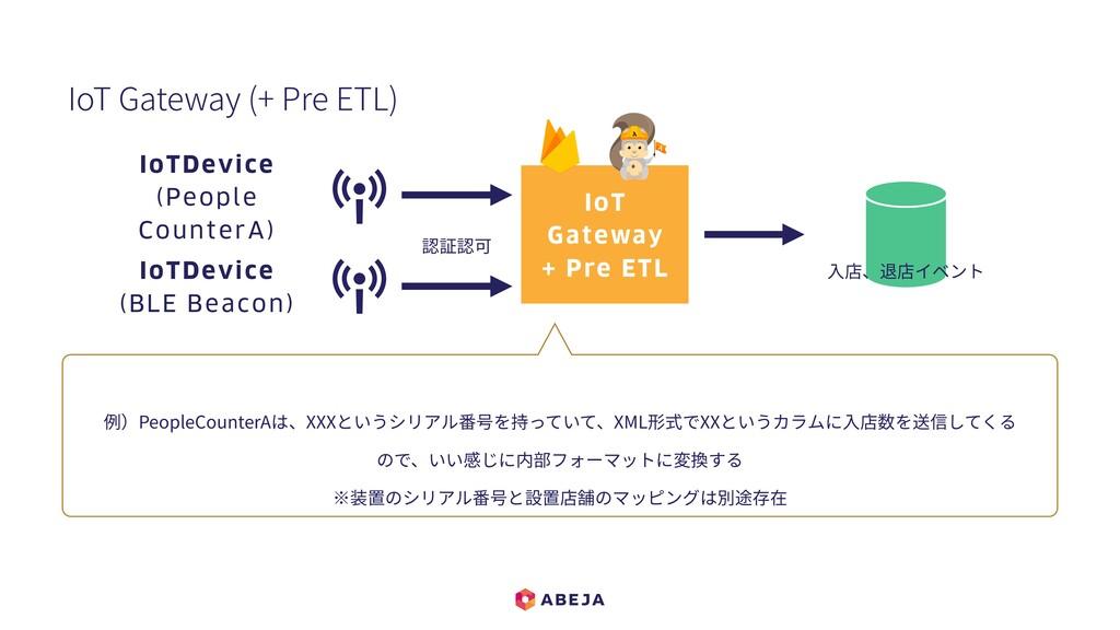 IoT Gateway (+ Pre ETL) 例)PeopleCounterAは、XXXとい...