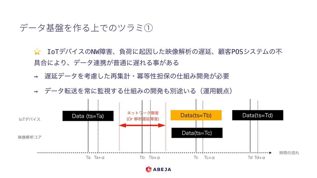 データ基盤を作る上でのツラミ① ⭐ IoTσόΠεͷNWোɺෛՙʹىҼͨ͠ө૾ղੳͷԆɺސ...