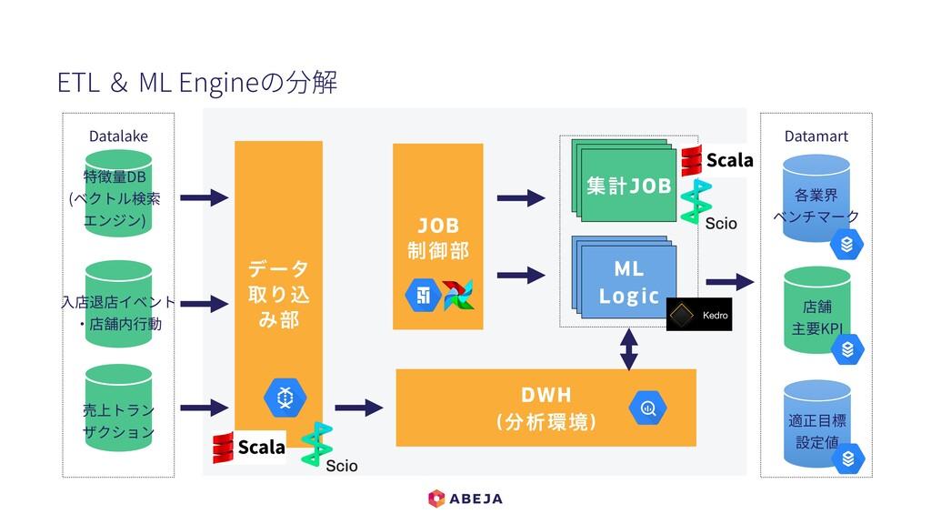 ETL & ML Engineの分解 σʔλ औΓࠐ Έ෦ Datalake Datamart...