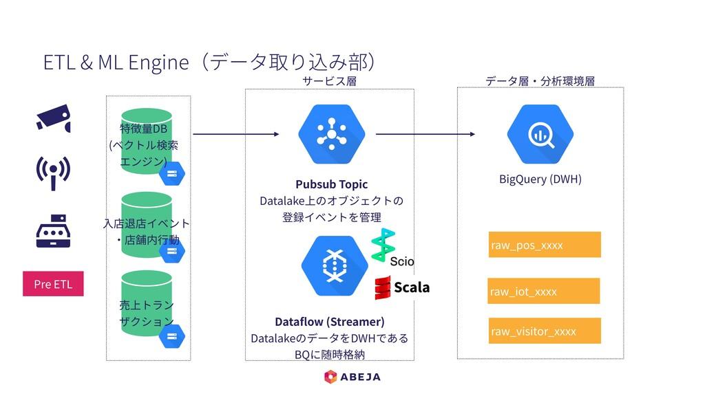 Dataflow (Streamer) DatalakeのデータをDWHである BQに随時格納 ...