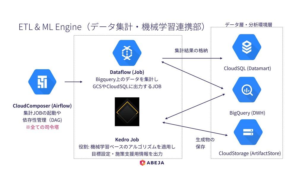 CloudComposer (Airflow) 集計JOBの起動や 依存性管理(DAG) ※全て...