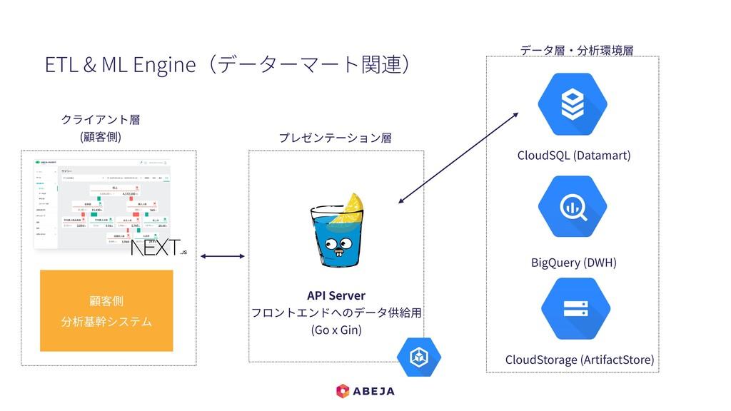 CloudSQL (Datamart) BigQuery (DWH) CloudStorage...