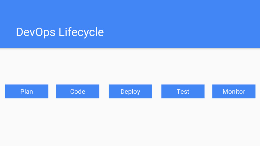 DevOps Lifecycle Plan Code Deploy Test Monitor