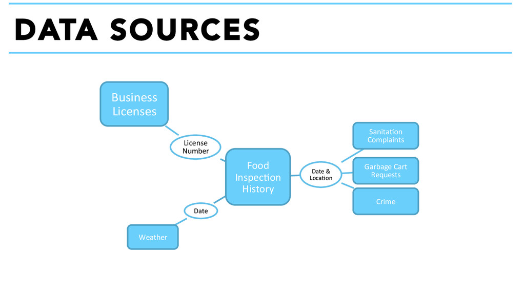 DATA SOURCES Food  Inspec+on  History ...