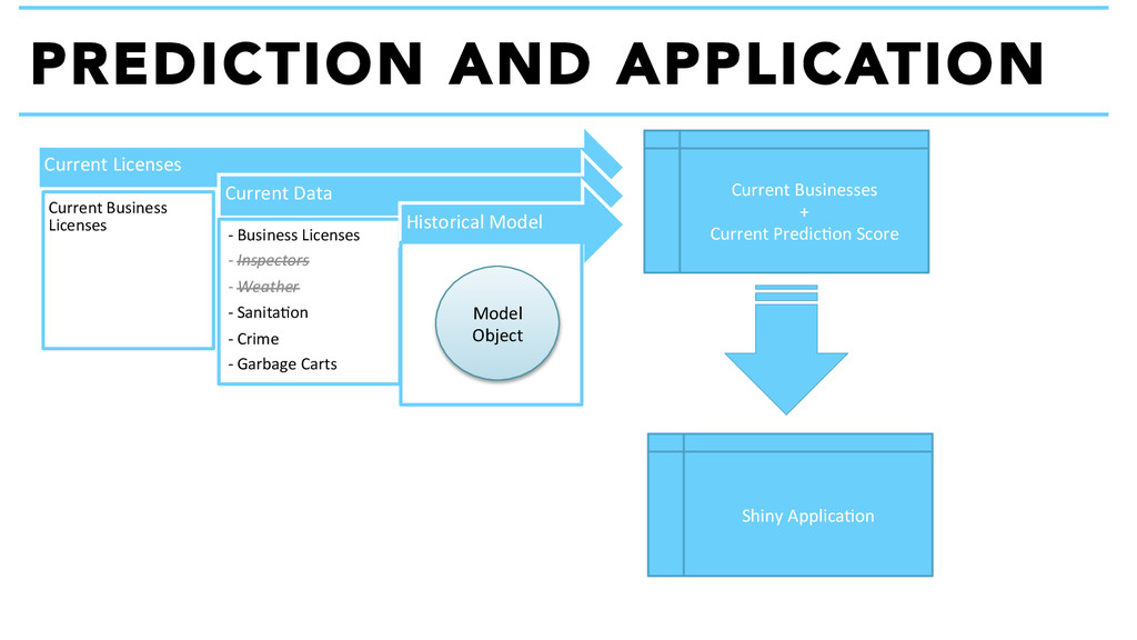 PREDICTION AND APPLICATION Current Licenses...