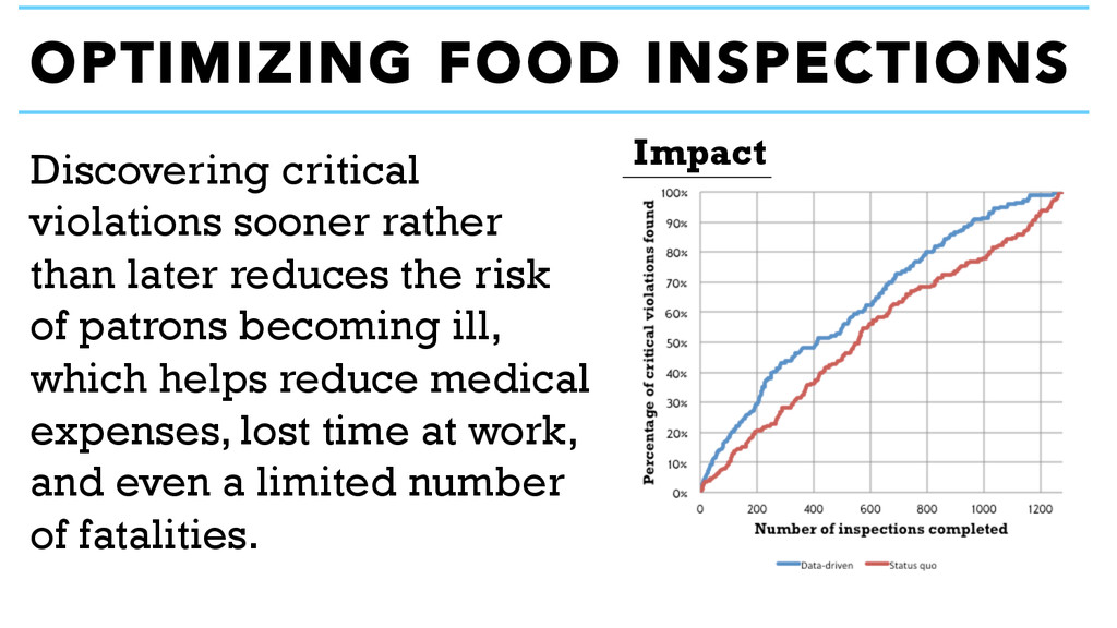 OPTIMIZING FOOD INSPECTIONS Impact Discovering ...