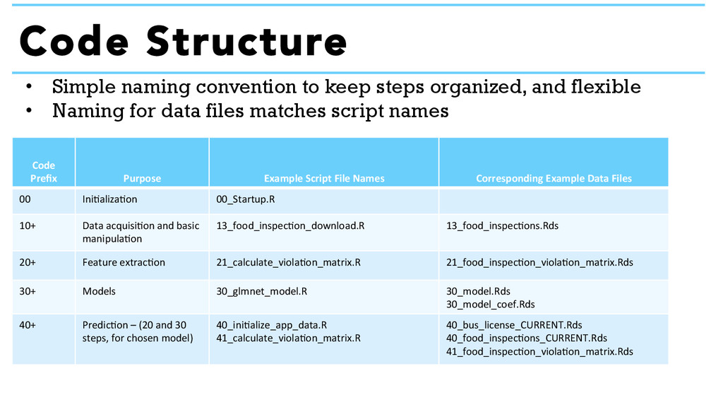 • Simple naming convention to keep steps organ...