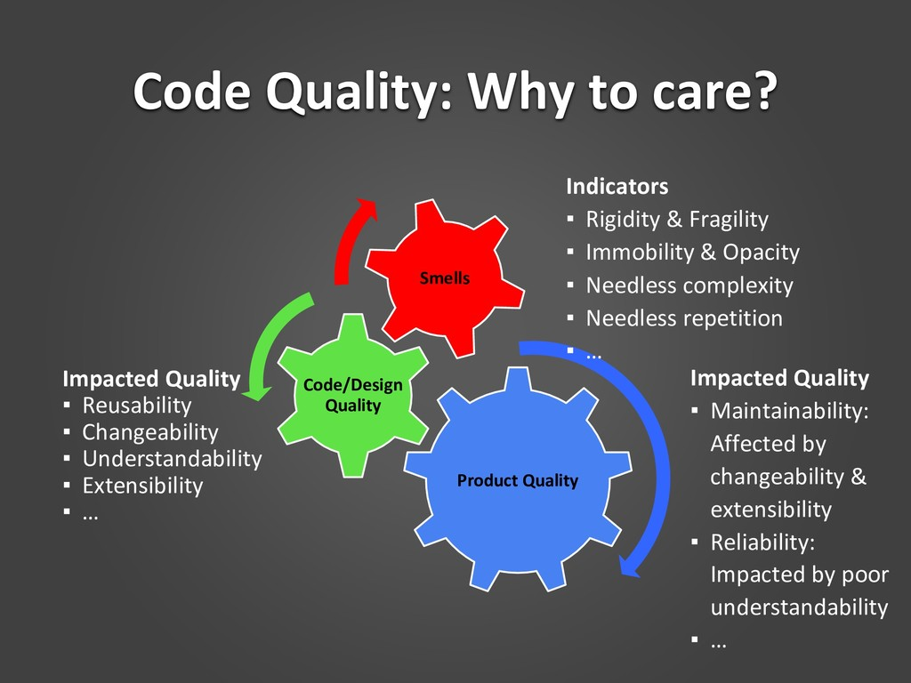 Code Quality: Why to care? Impacted Quality ▪ R...