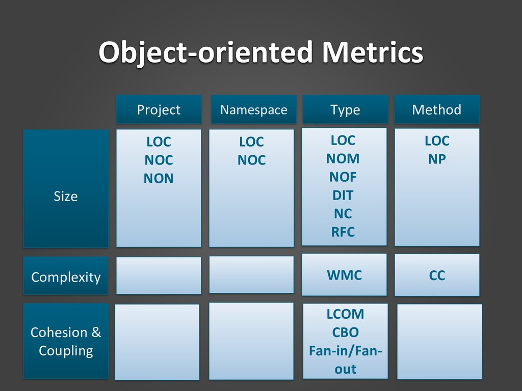 Object-oriented Metrics Size Complexity Cohesio...