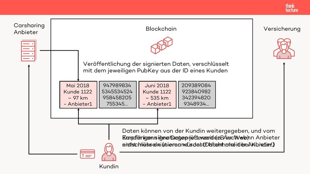 Carsharing Anbieter Versicherung Blockchain 239...